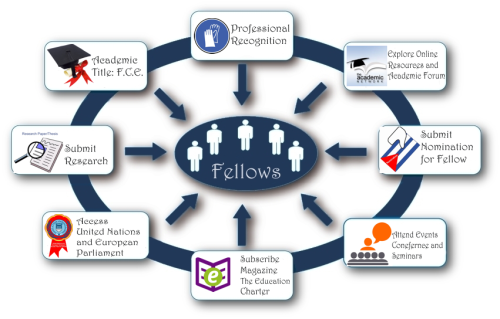 Fellowbenefits